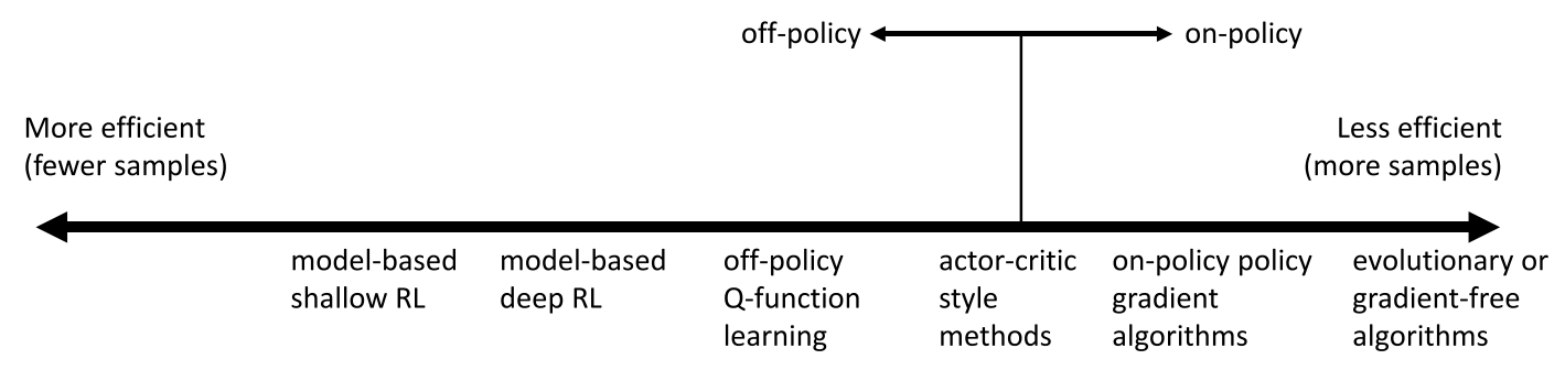 Kinds of RL algorithms | CYK's notepad
